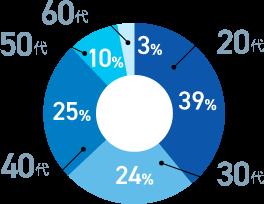 従業員の年代別の割合
