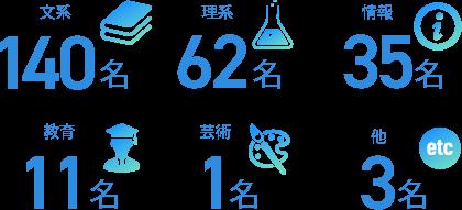 文系理系別の人数